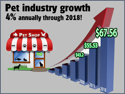 Pet businesses will prosper: Industry trends for 2014 and beyond