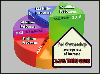 diary of a real life veterinarian pet industry trends and outlook for