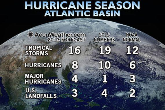1810�1319 Atlantic hurricane seasons