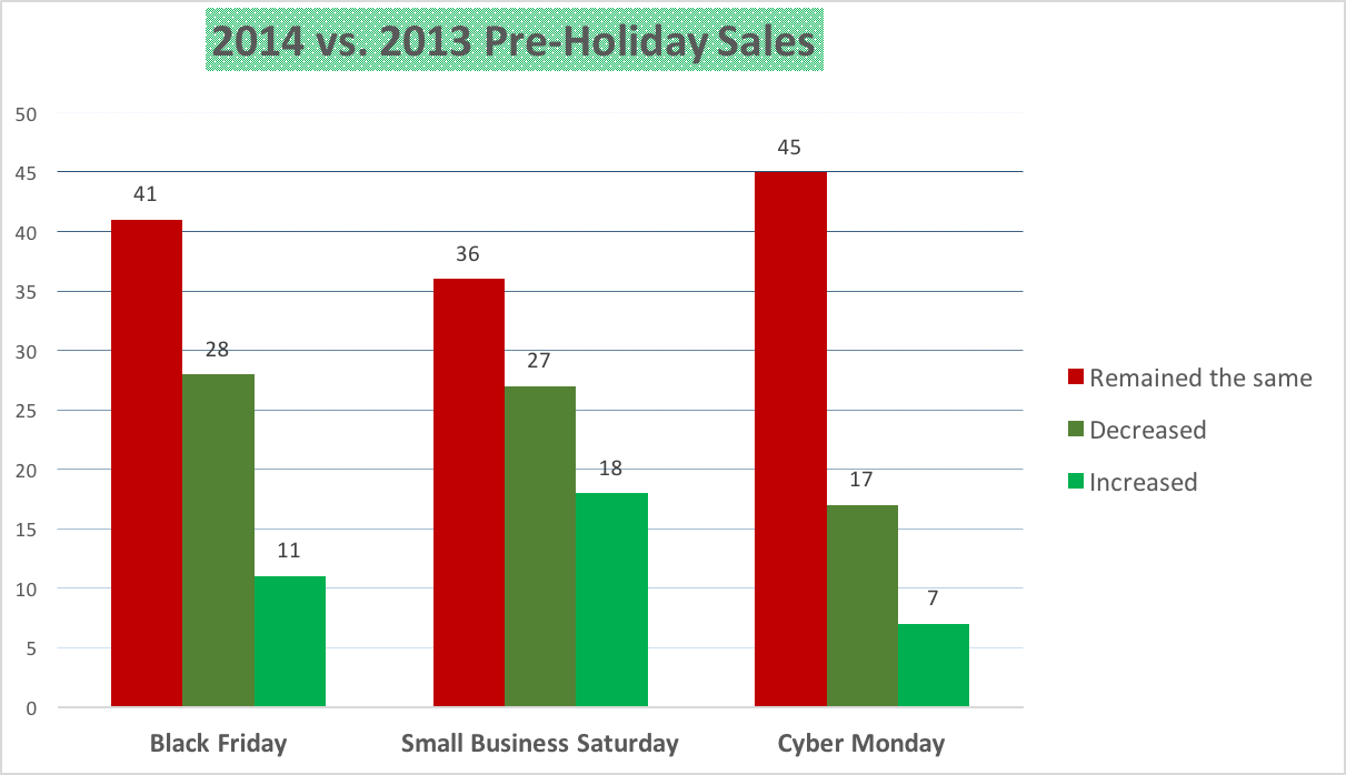 Analysts Predict Healthy Holiday Spending Society Of American Schematic For A Complete Led Pumpkin Candle With Numerous Parallel Lyons Showcased Them In The Cooler On Colorful Placemat Candlesticks And Pumpkins Through An Store Table Display That Included Runner