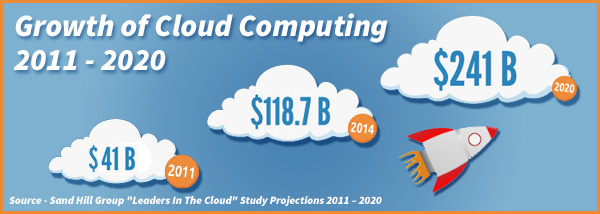 Growth of Cloud Computing 2011-2020